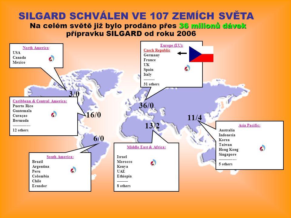 SILGARD SCHVÁLEN VE 107 ZEMÍCH SVĚTA