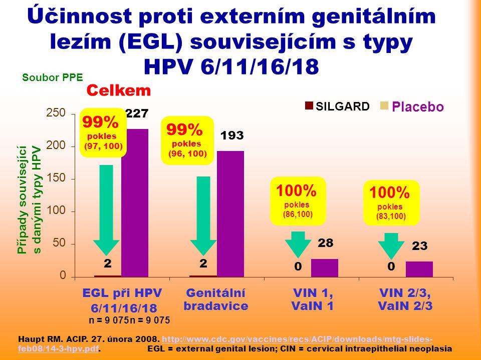 Účinnost proti externím genitálním lezím (EGL) souvisejícím s typy HPV 6/11/16/18