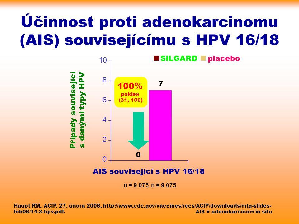 Účinnost proti adenokarcinomu (AIS) souvisejícímu s HPV 16/18