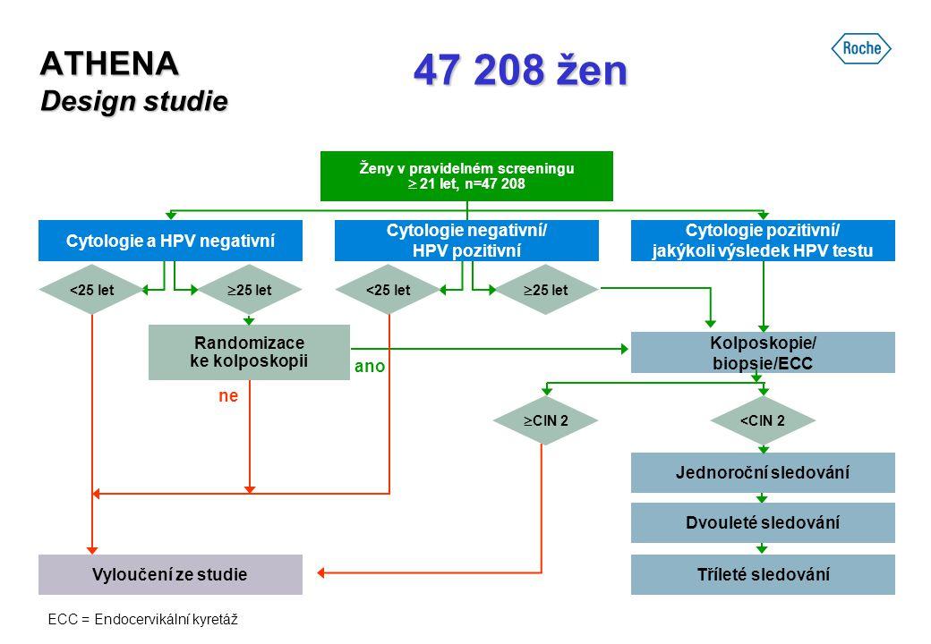 47 208 žen ATHENA Design studie Cytologie a HPV negativní