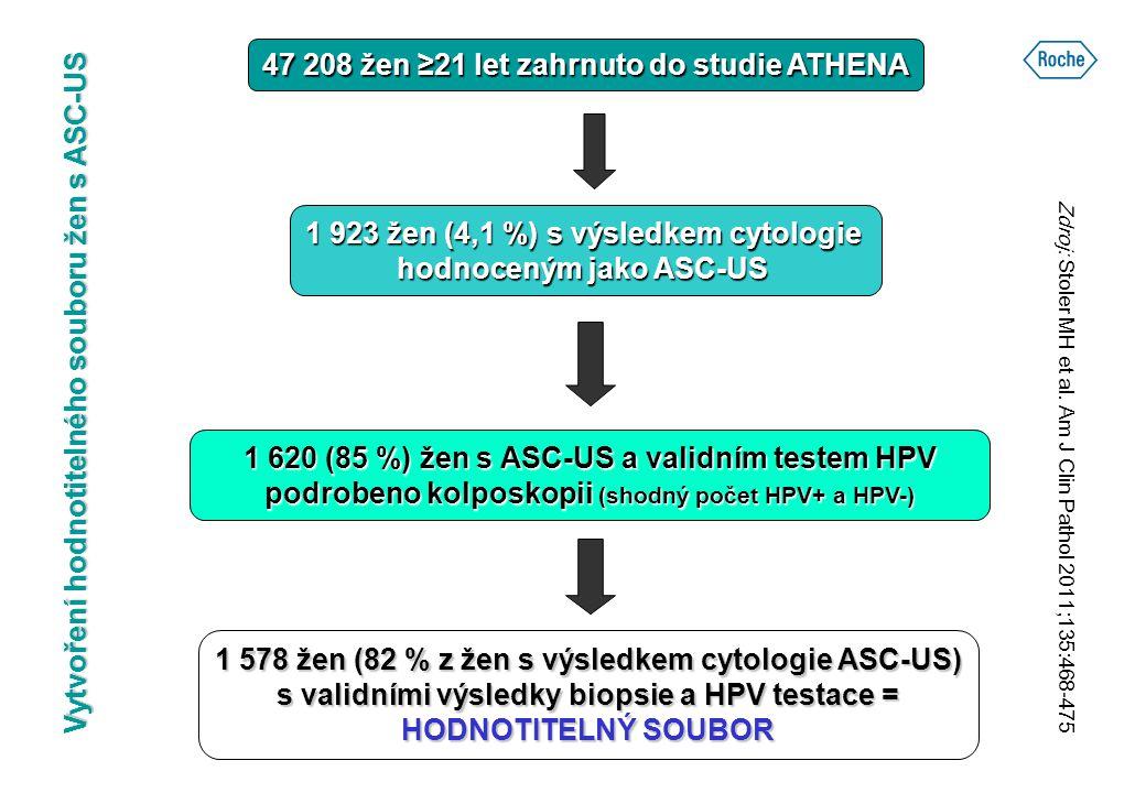 47 208 žen ≥21 let zahrnuto do studie ATHENA