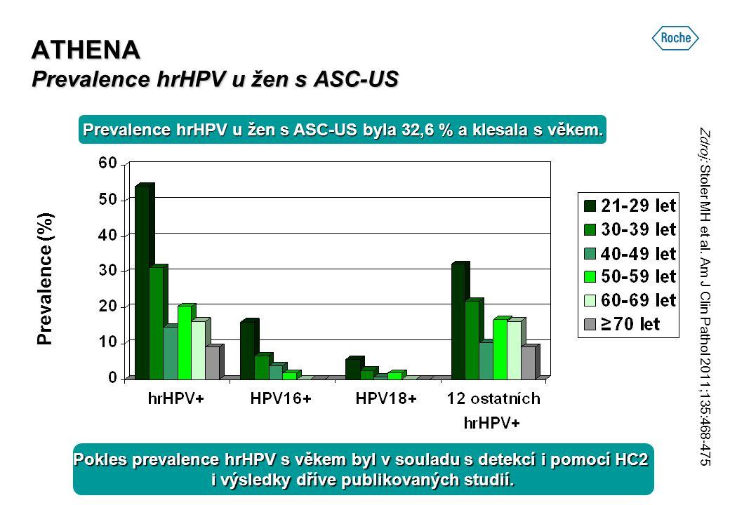 ATHENA Prevalence hrHPV u žen s ASC-US