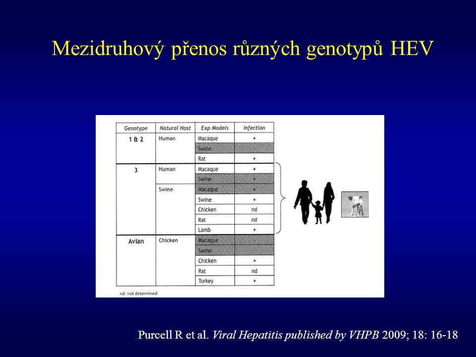 Mezidruhový přenos různých genotypů HEV