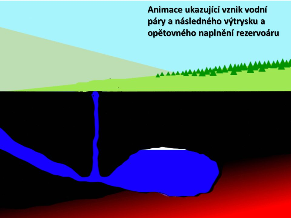 Animace ukazující vznik vodní páry a následného výtrysku a opětovného naplnění rezervoáru
