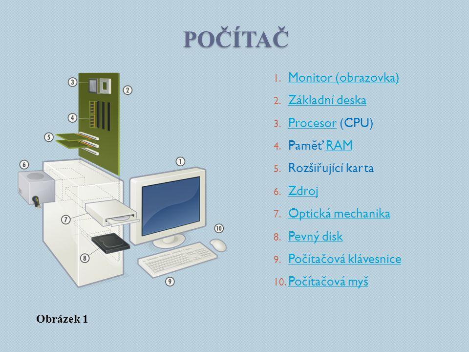 Počítač Monitor (obrazovka) Základní deska Procesor (CPU) Paměť RAM
