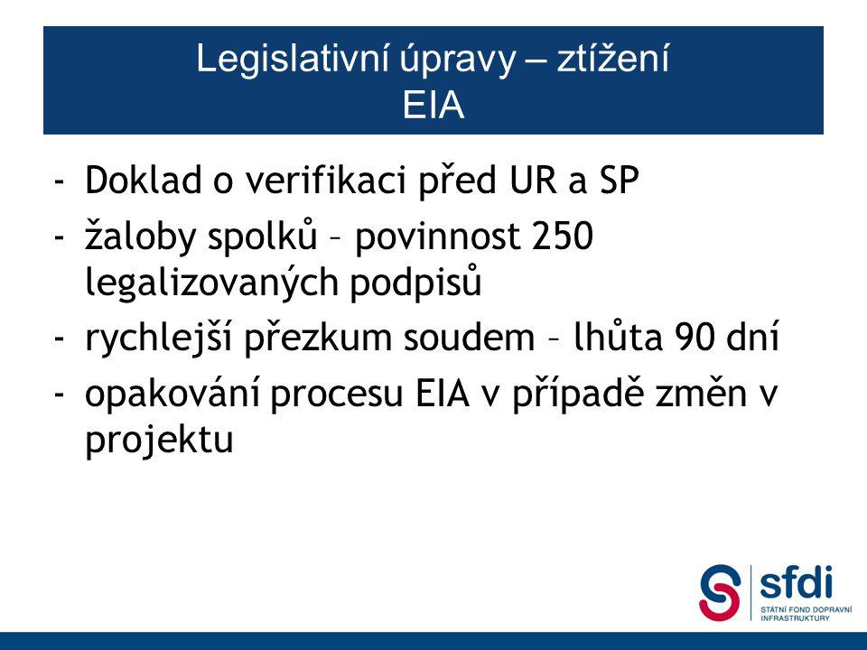 Legislativní úpravy – ztížení EIA