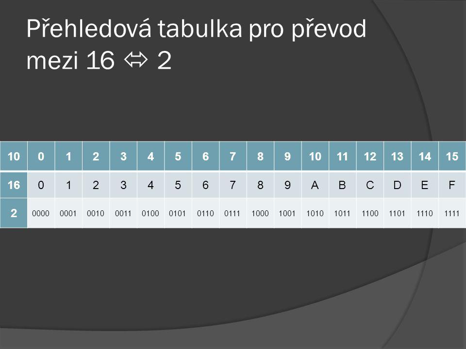 Přehledová tabulka pro převod mezi 16  2