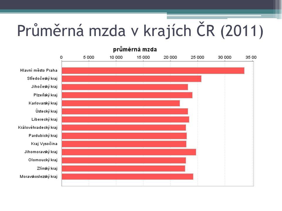 Průměrná mzda v krajích ČR (2011)