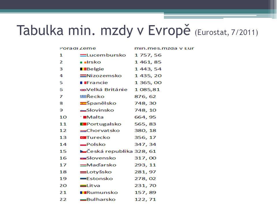 Tabulka min. mzdy v Evropě (Eurostat, 7/2011)