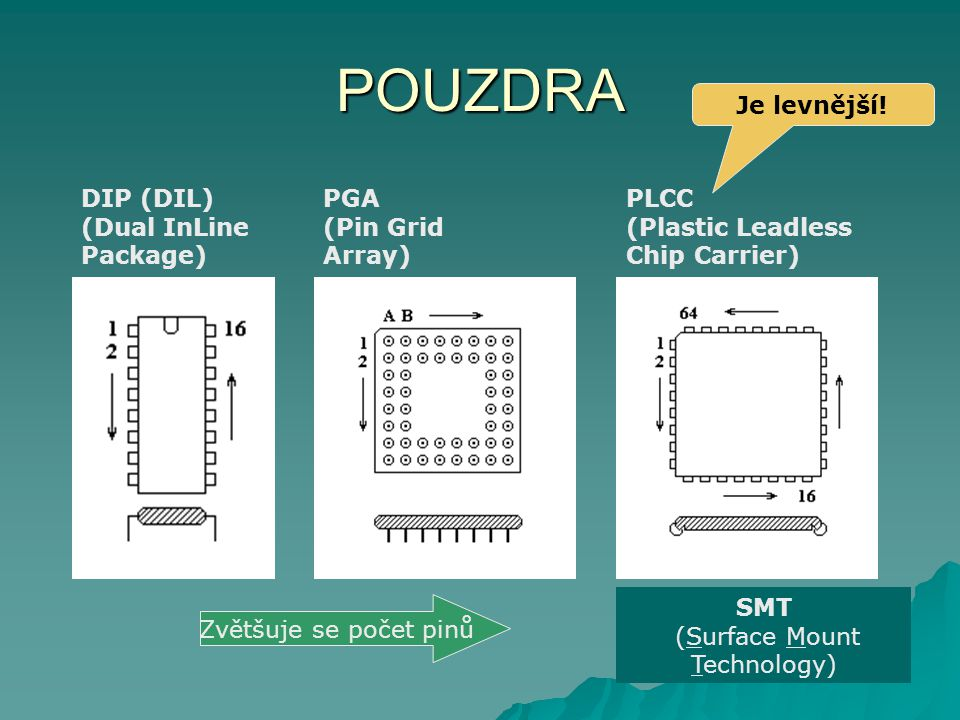 SMT (Surface Mount Technology)