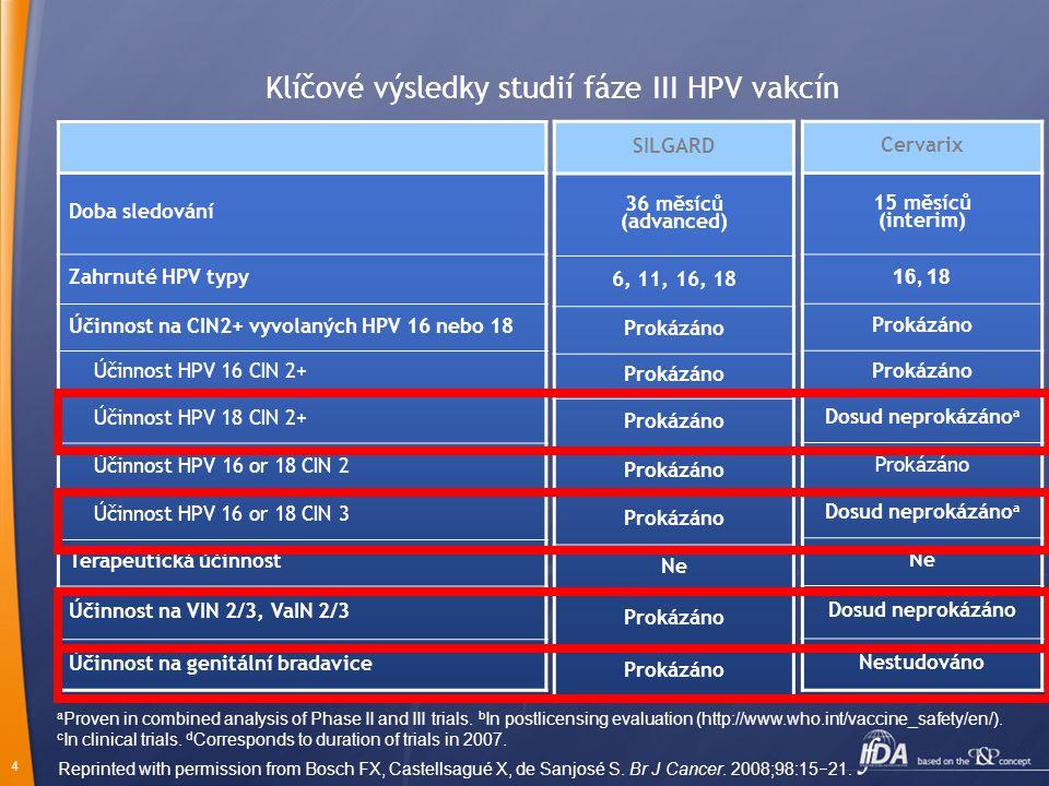 Klíčové výsledky studií fáze III HPV vakcín