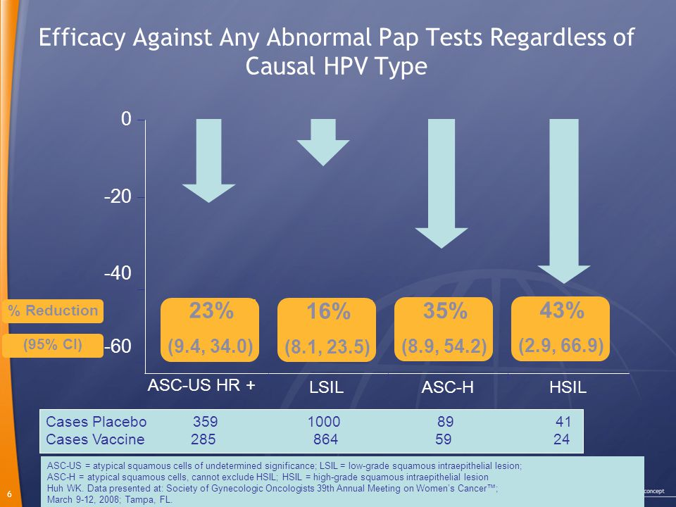 Efficacy Against Any Abnormal Pap Tests Regardless of Causal HPV Type