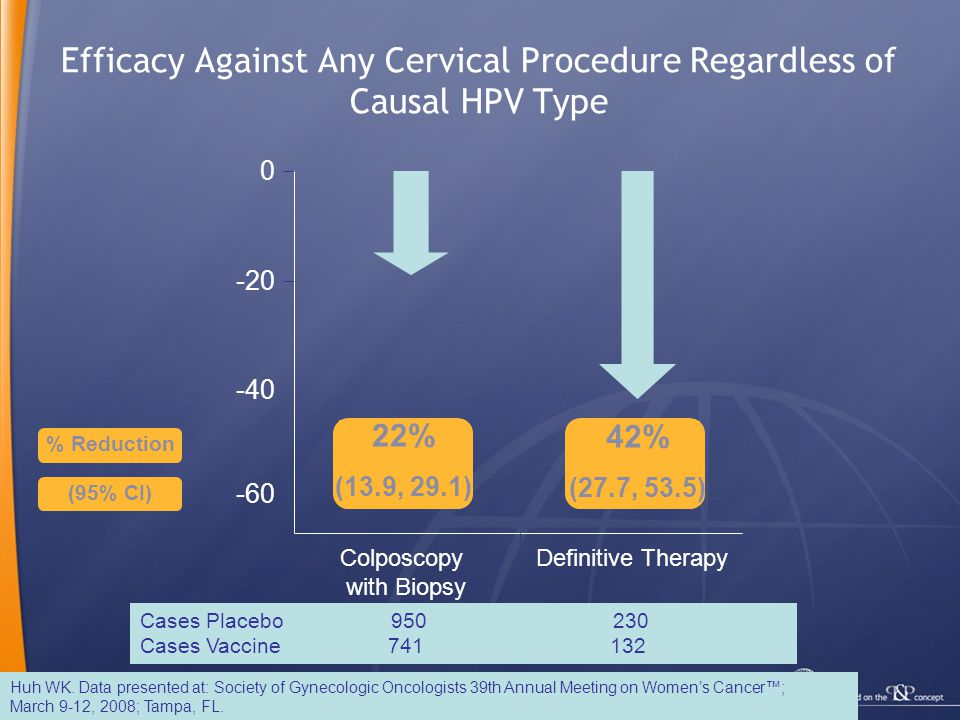 Efficacy Against Any Cervical Procedure Regardless of Causal HPV Type