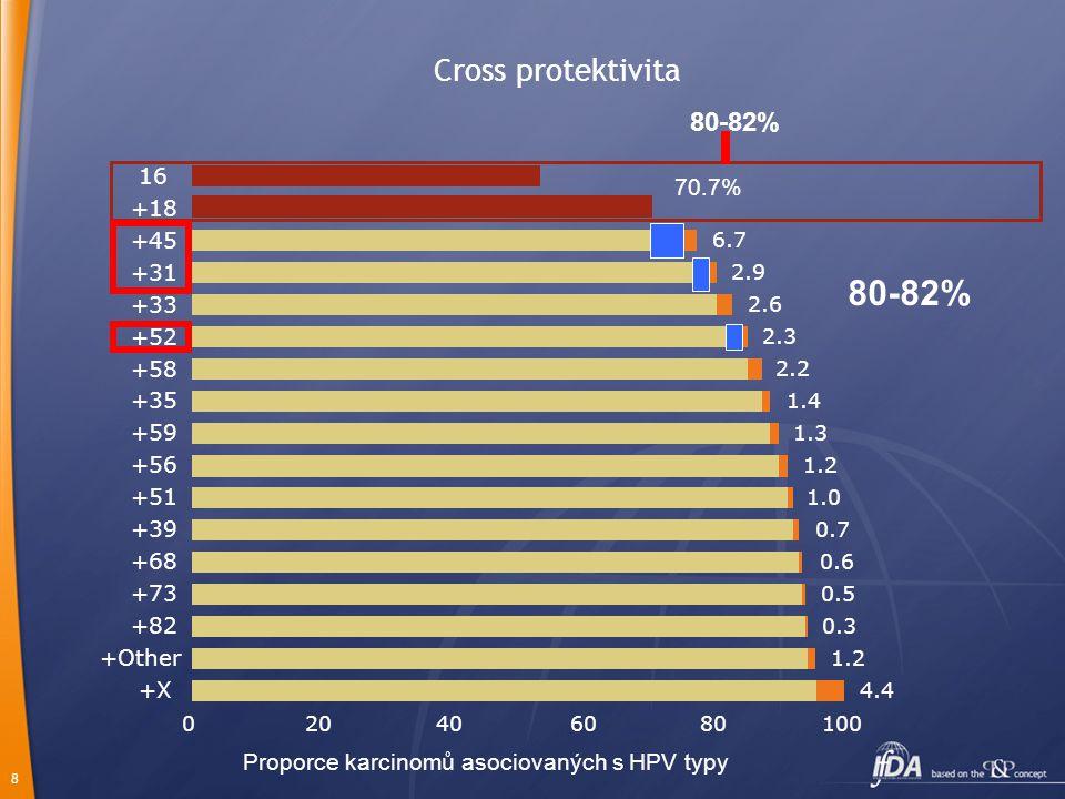 Proporce karcinomů asociovaných s HPV typy