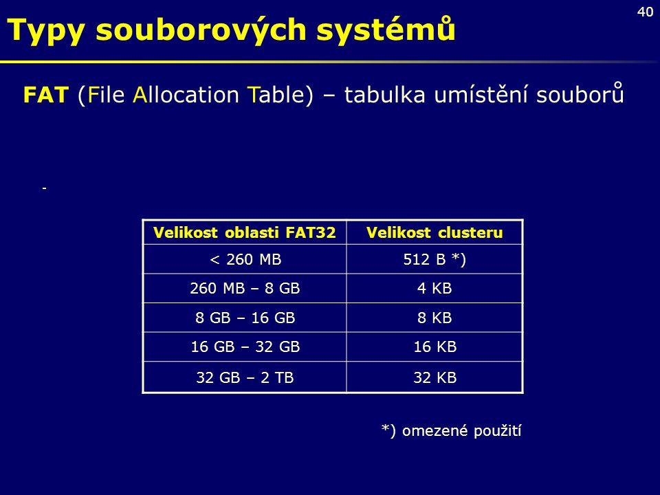 Typy souborových systémů