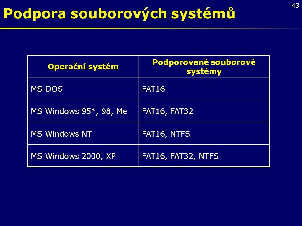 Podporované souborové systémy