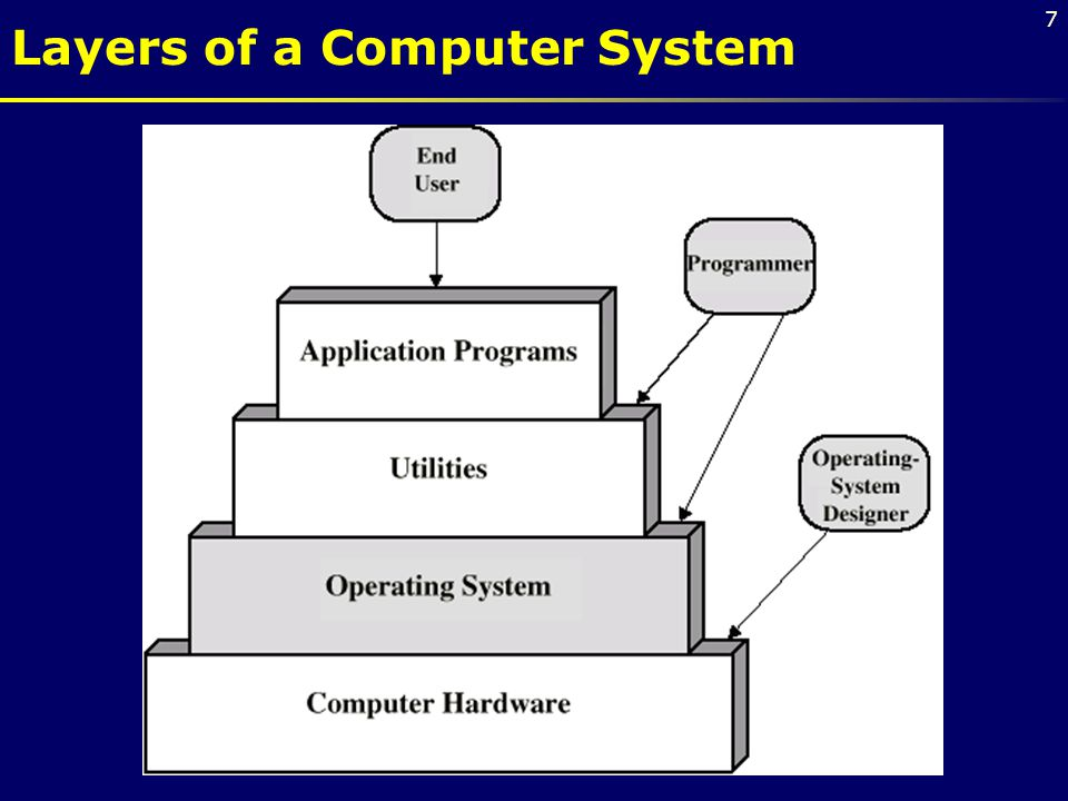 Layers of a Computer System