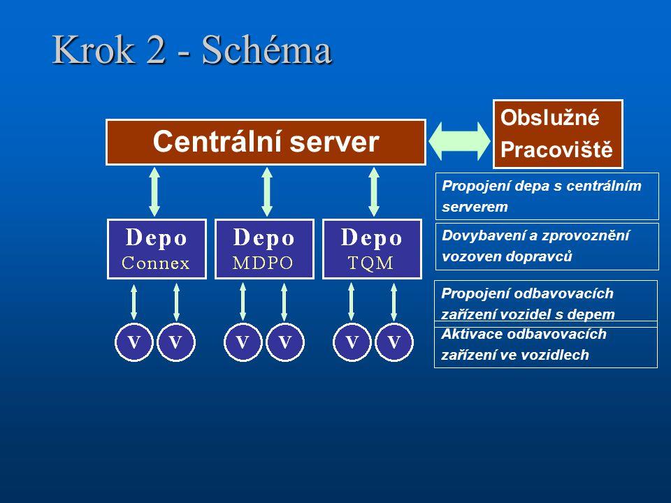 Krok 2 - Schéma Centrální server Obslužné Pracoviště