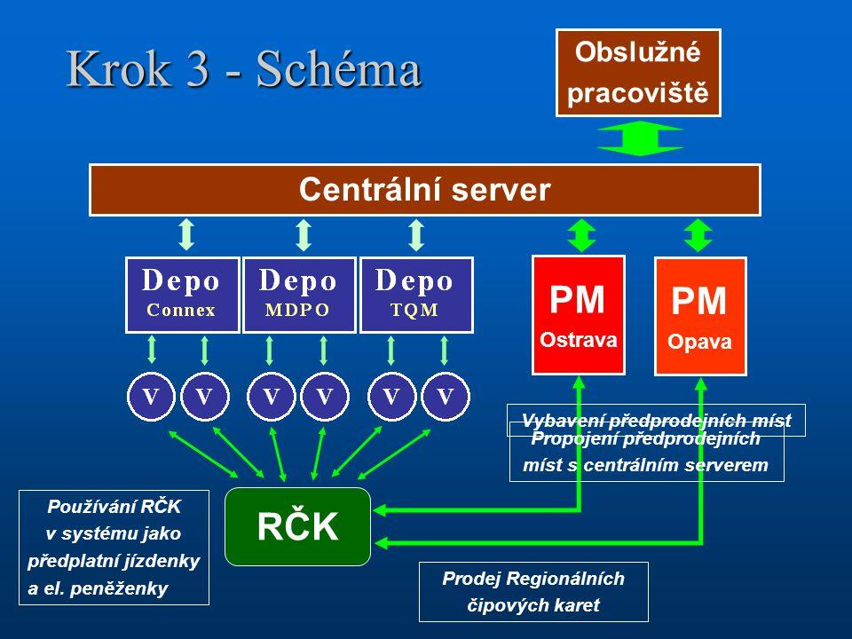 Krok 3 - Schéma PM PM RČK Centrální server Obslužné pracoviště Ostrava