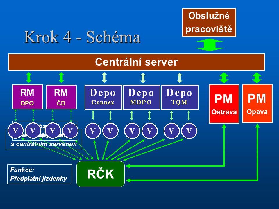 Krok 4 - Schéma PM PM RČK Centrální server Obslužné pracoviště RM RM