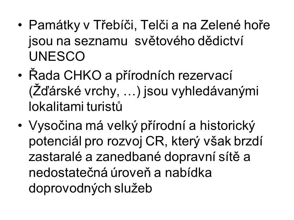 Památky v Třebíči, Telči a na Zelené hoře jsou na seznamu světového dědictví UNESCO