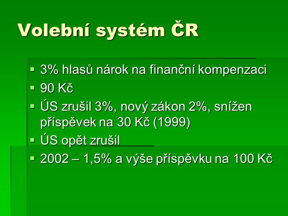 Volební systém ČR 3% hlasů nárok na finanční kompenzaci 90 Kč