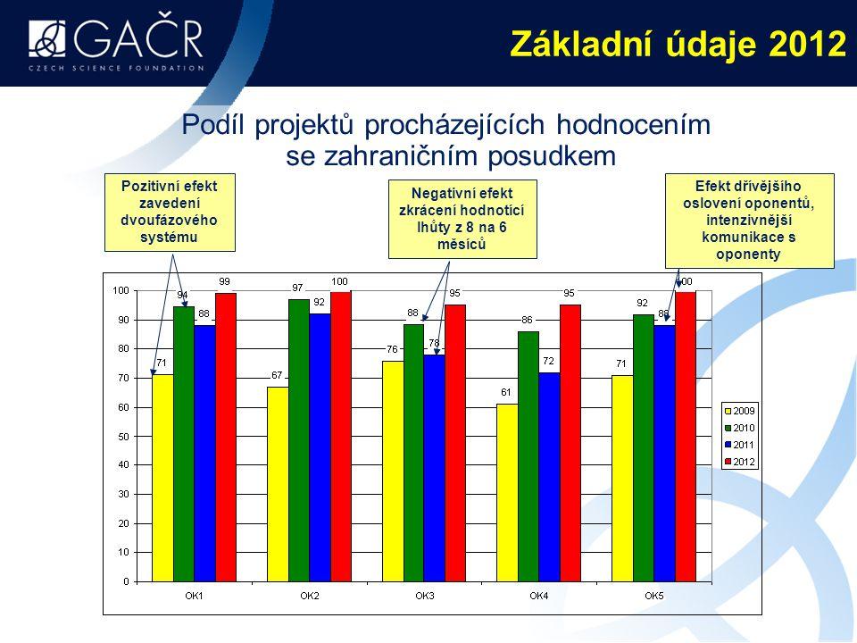 Základní údaje 2012 Podíl projektů procházejících hodnocením se zahraničním posudkem. Pozitivní efekt zavedení dvoufázového systému.