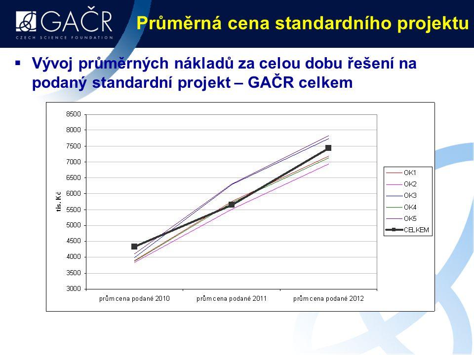 Průměrná cena standardního projektu