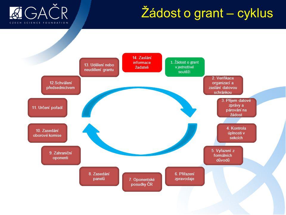 Žádost o grant – cyklus 14. Zaslání informace žadateli