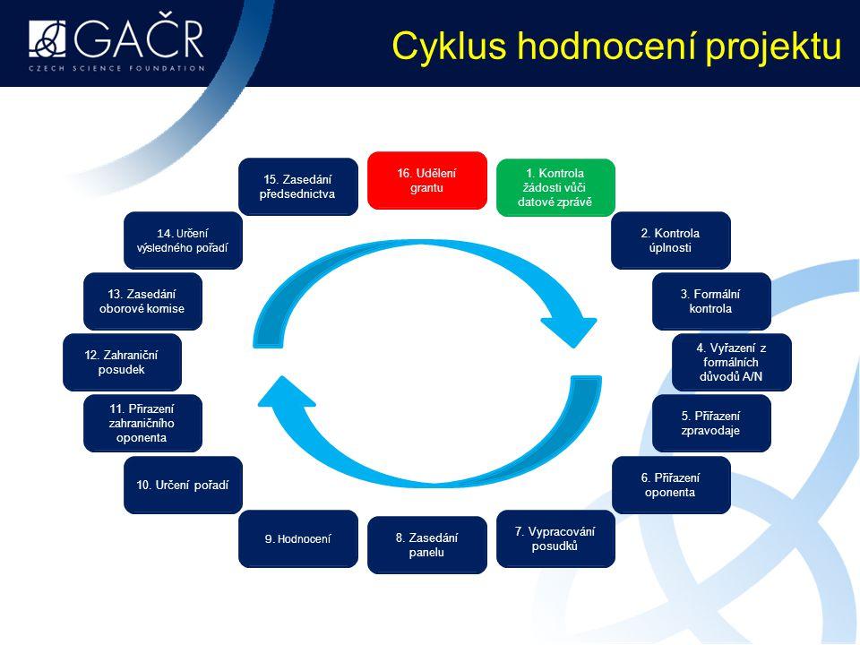 Cyklus hodnocení projektu
