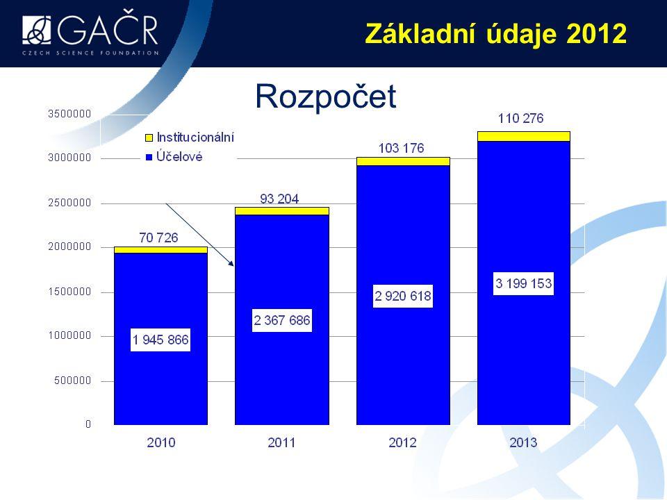 Základní údaje 2012 Rozpočet