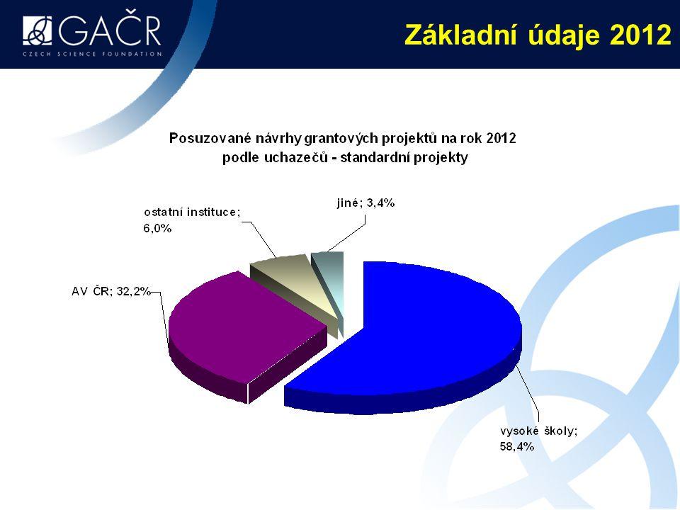 Základní údaje 2012
