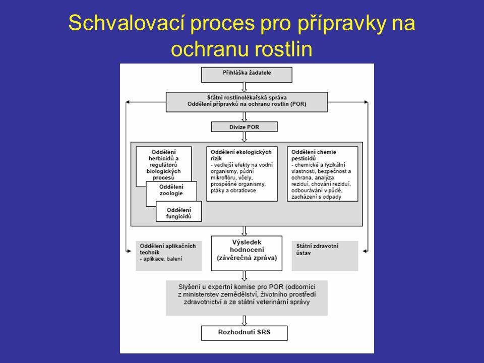 Schvalovací proces pro přípravky na ochranu rostlin