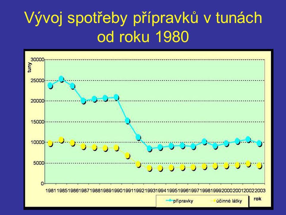 Vývoj spotřeby přípravků v tunách od roku 1980