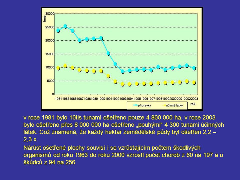 """v roce 1981 bylo 10tis tunami ošetřeno pouze 4 800 000 ha, v roce 2003 bylo ošetřeno přes 8 000 000 ha ošetřeno """"pouhými 4 300 tunami účinných látek. Což znamená, že každý hektar zemědělské půdy byl ošetřen 2,2 – 2,3 x"""