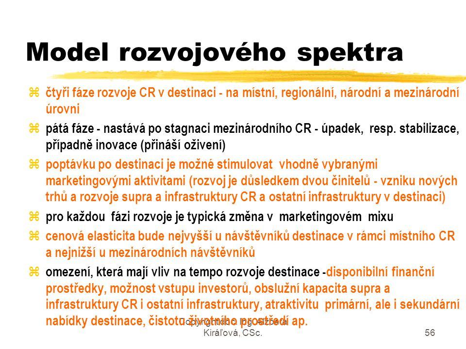 Model rozvojového spektra