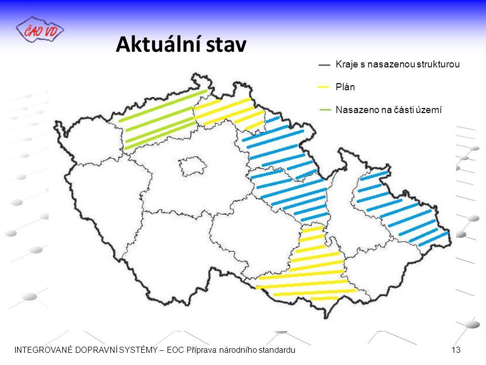 Aktuální stav Kraje s nasazenou strukturou Plán