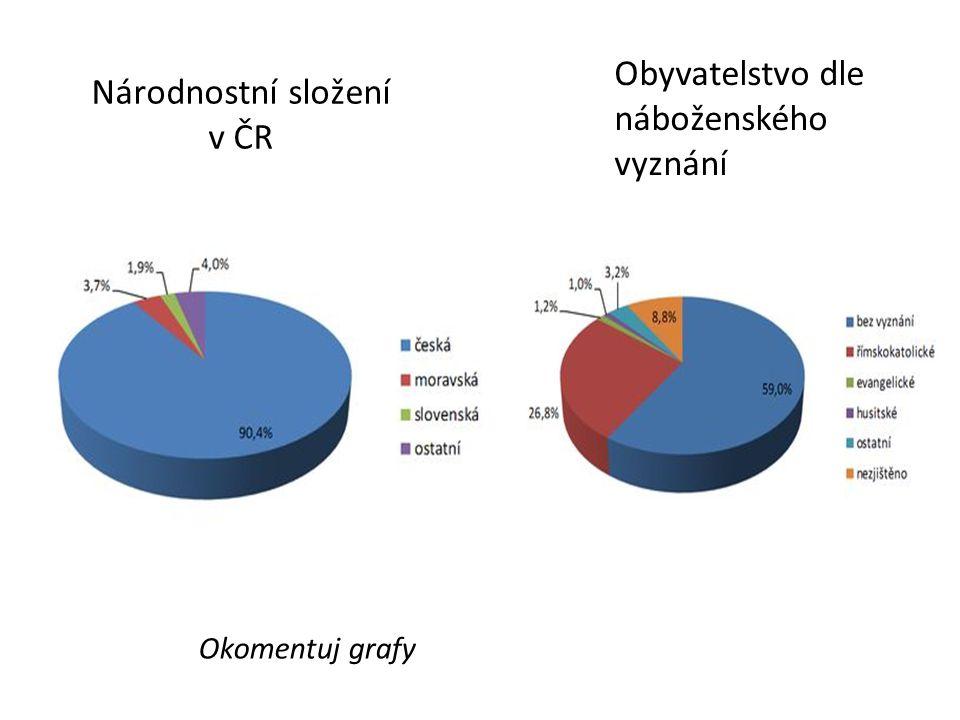 Národnostní složení v ČR