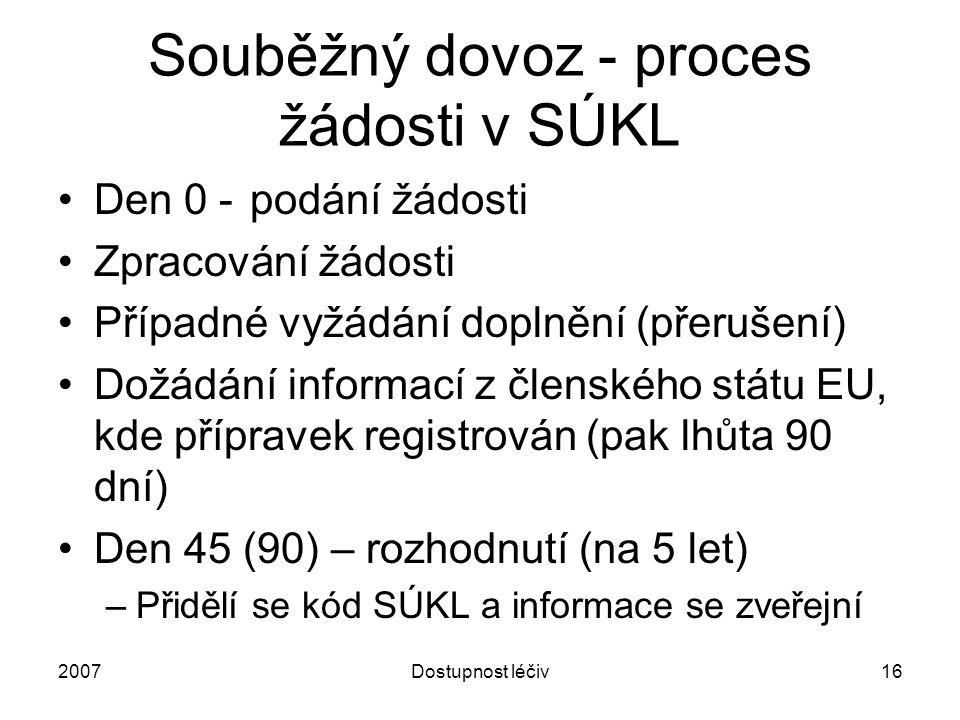 Souběžný dovoz - proces žádosti v SÚKL