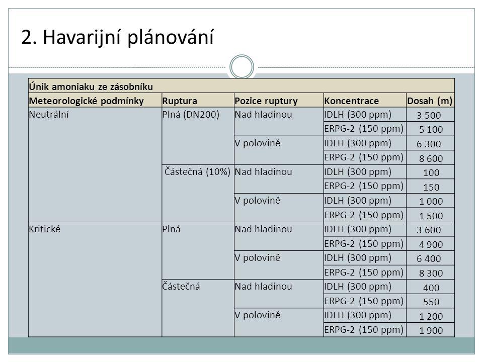 2. Havarijní plánování Únik amoniaku ze zásobníku