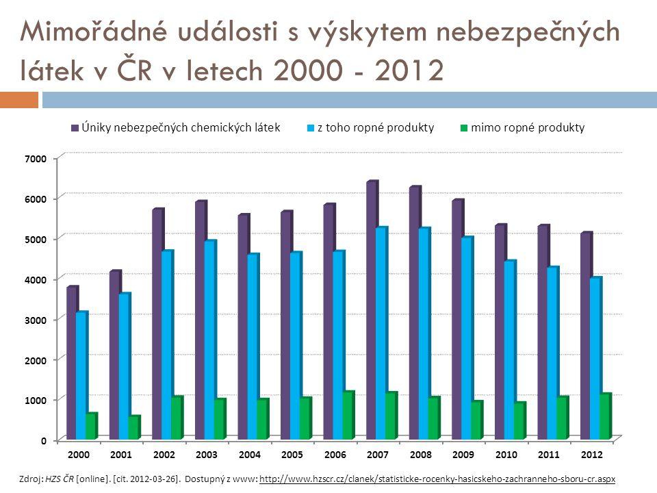 Mimořádné události s výskytem nebezpečných látek v ČR v letech 2000 - 2012
