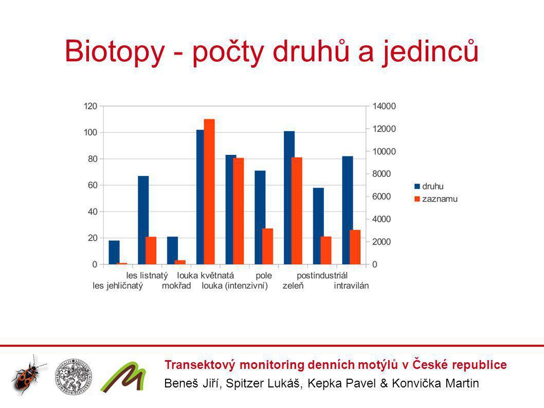 Biotopy - počty druhů a jedinců