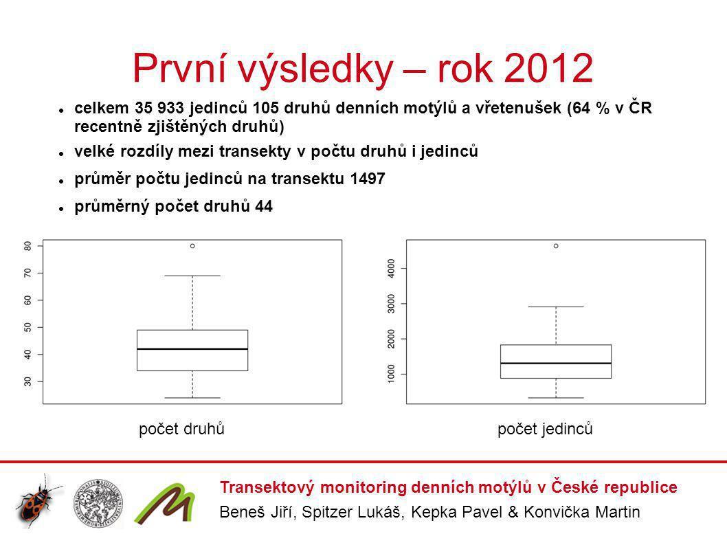První výsledky – rok 2012 celkem 35 933 jedinců 105 druhů denních motýlů a vřetenušek (64 % v ČR recentně zjištěných druhů)