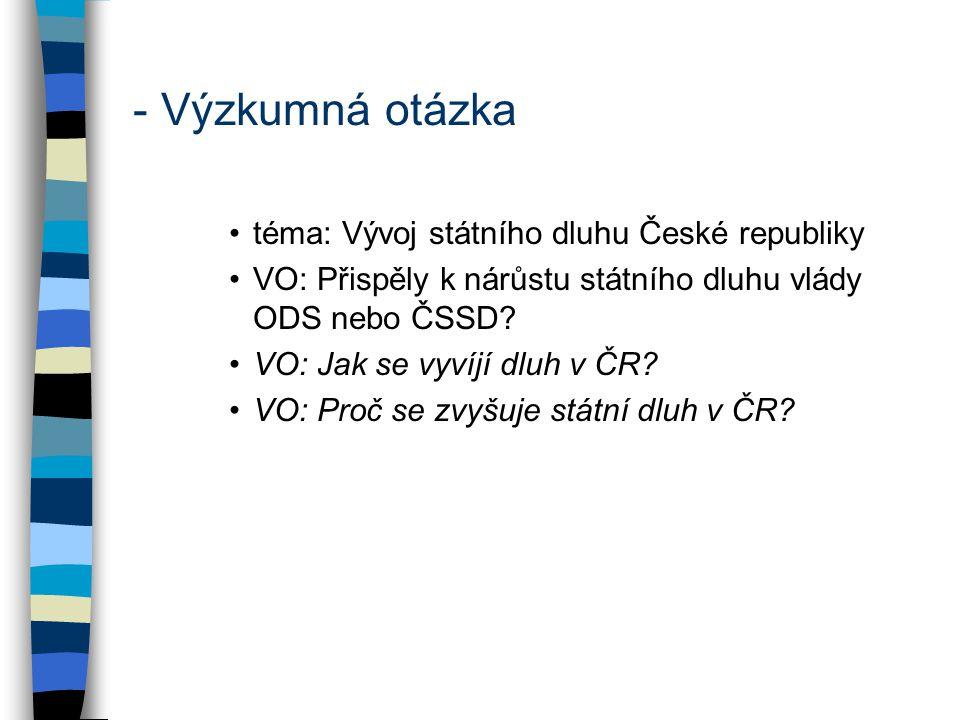 - Výzkumná otázka téma: Vývoj státního dluhu České republiky