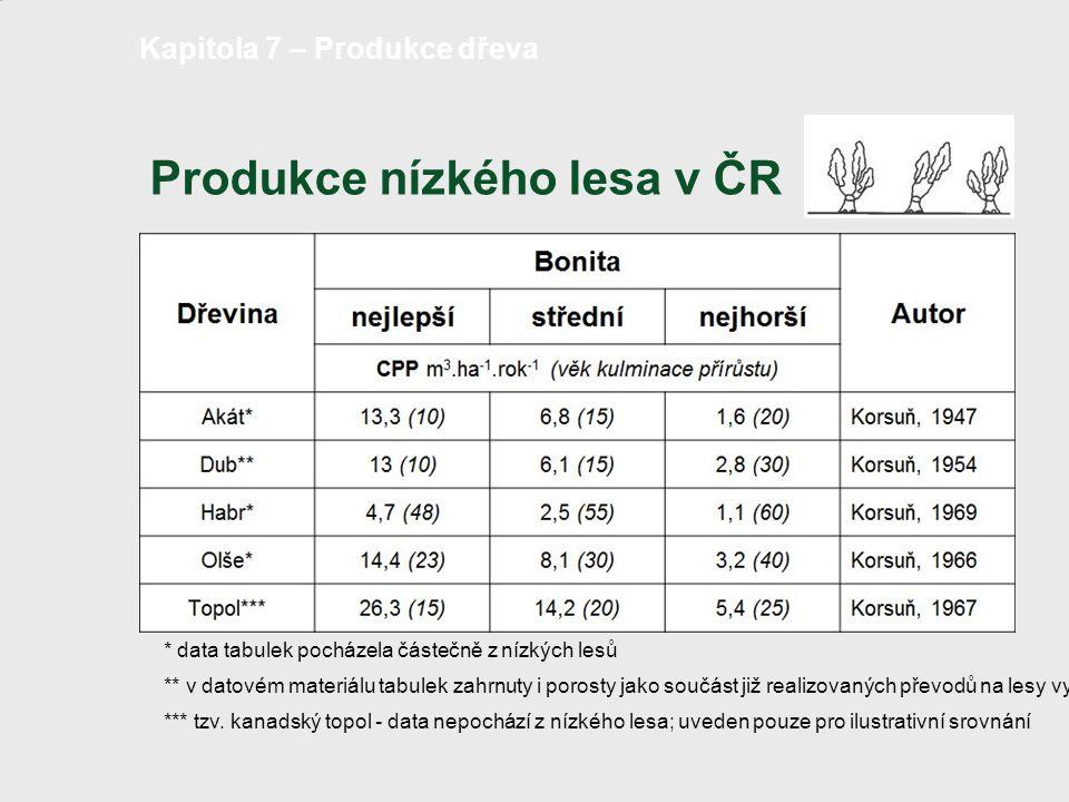 Produkce nízkého lesa v ČR