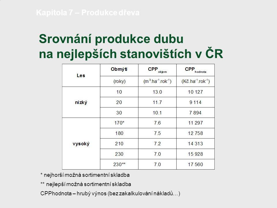 Srovnání produkce dubu na nejlepších stanovištích v ČR