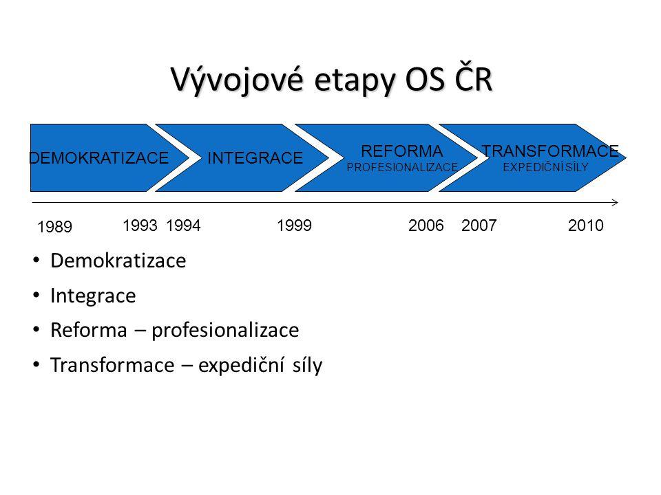 Vývojové etapy OS ČR Demokratizace Integrace