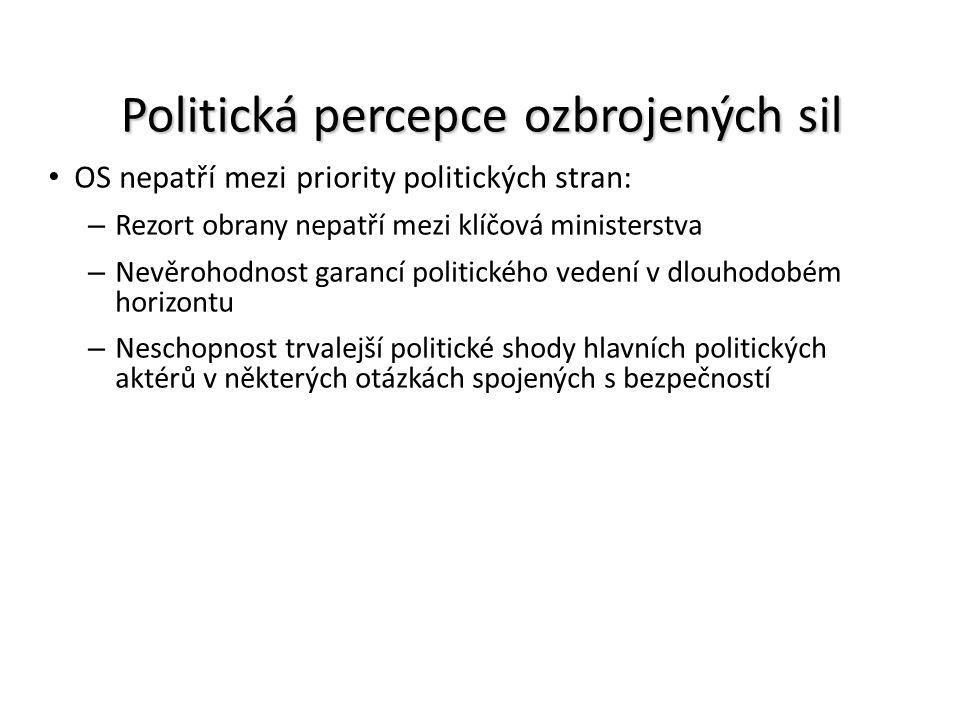 Politická percepce ozbrojených sil