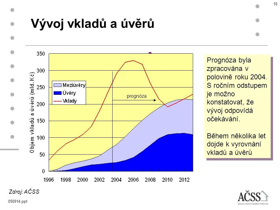 Vývoj vkladů a úvěrů Prognóza byla zpracována v polovině roku 2004. S ročním odstupem je možno konstatovat, že vývoj odpovídá očekávání.