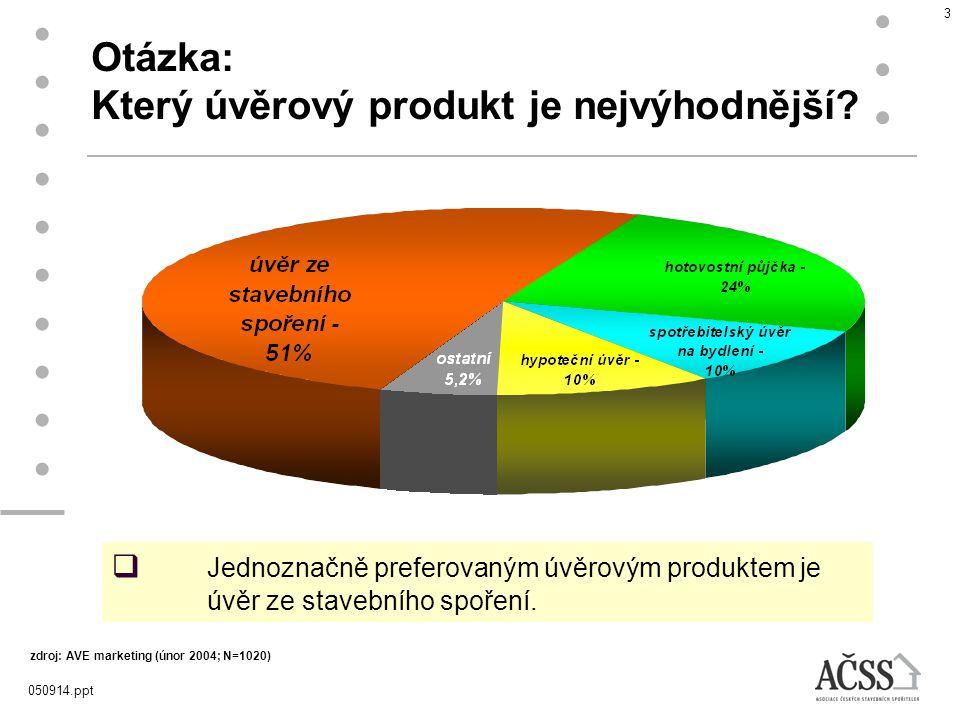 Otázka: Který úvěrový produkt je nejvýhodnější